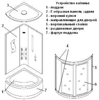 сборка боковых конструкций душевой кабины