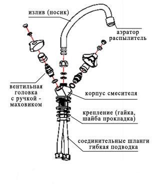 Инструкция смесителя