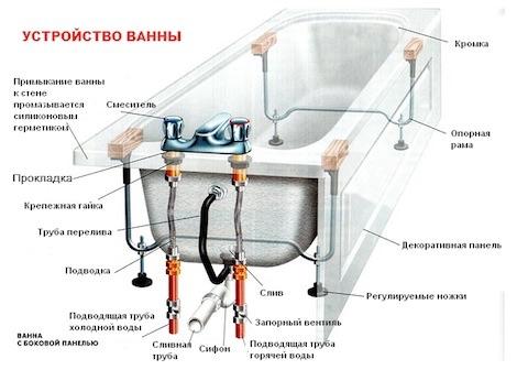 Схема установки ванны