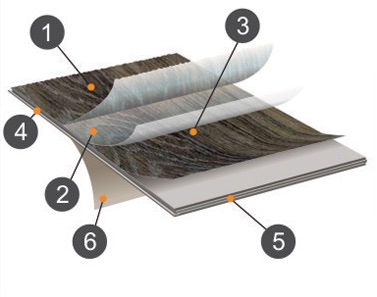 Схема водостойкого ламината