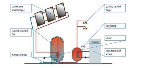 podkl boilera s solnechn collektorom 1
